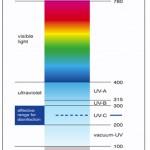 Spectre magnétique et UV-C pour la désinfection de l'eau